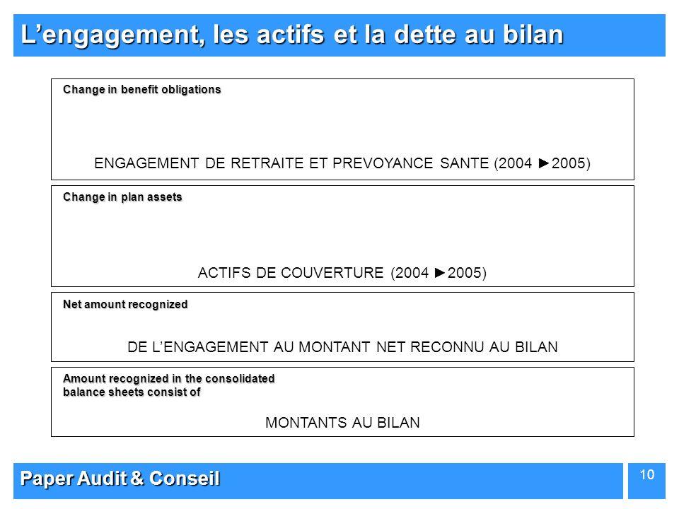 Paper Audit & Conseil 10 Lengagement, les actifs et la dette au bilan ENGAGEMENT DE RETRAITE ET PREVOYANCE SANTE (2004 2005) ACTIFS DE COUVERTURE (200
