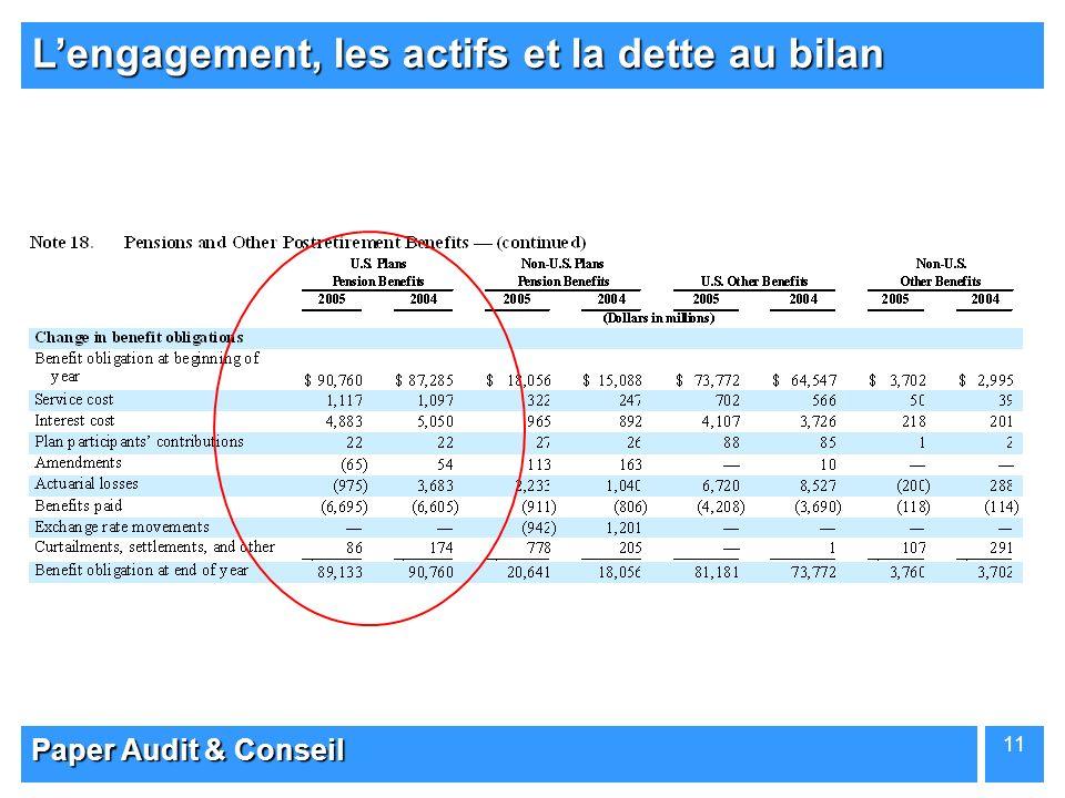 Paper Audit & Conseil 11 Lengagement, les actifs et la dette au bilan