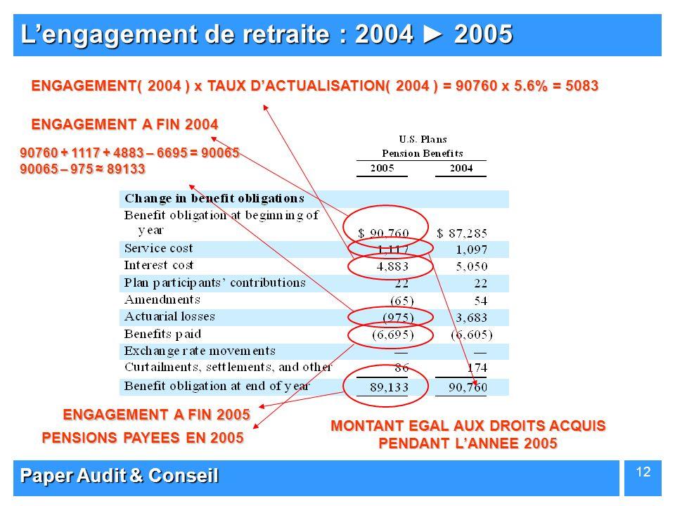 Paper Audit & Conseil 12 Lengagement de retraite : 2004 2005 ENGAGEMENT A FIN 2004 ENGAGEMENT A FIN 2005 ENGAGEMENT( 2004 ) x TAUX DACTUALISATION( 200