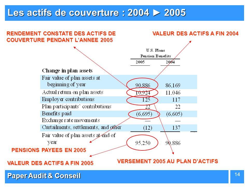 Paper Audit & Conseil 14 Les actifs de couverture : 2004 2005 VALEUR DES ACTIFS A FIN 2004 VALEUR DES ACTIFS A FIN 2005 PENSIONS PAYEES EN 2005 RENDEM