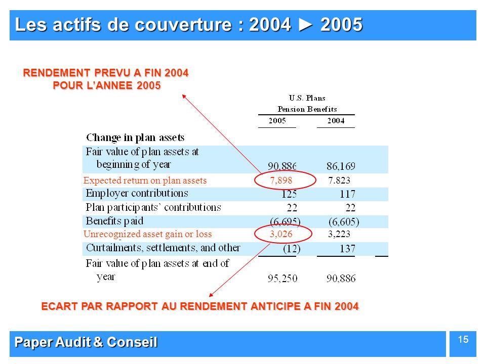 Paper Audit & Conseil 15 Les actifs de couverture : 2004 2005 Expected return on plan assets 7,898 7.823 Unrecognized asset gain or loss 3,026 3,223 E