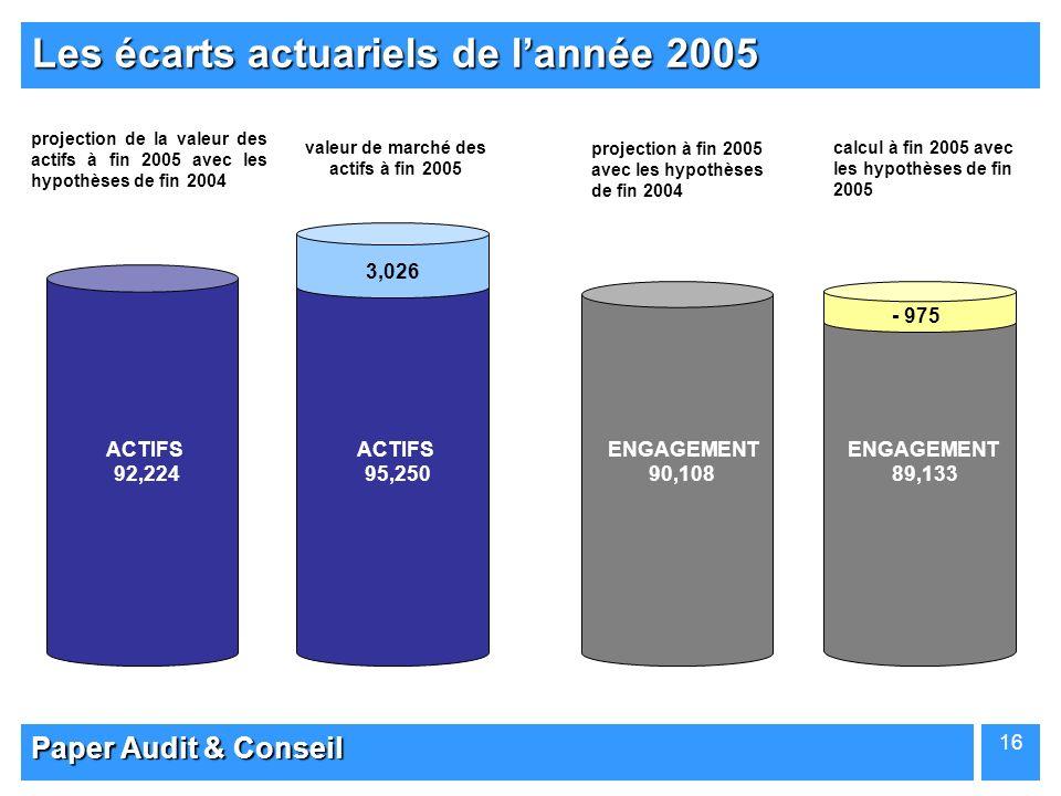 Paper Audit & Conseil 16 Les écarts actuariels de lannée 2005 89,13390,108 - 975 projection à fin 2005 avec les hypothèses de fin 2004 calcul à fin 20