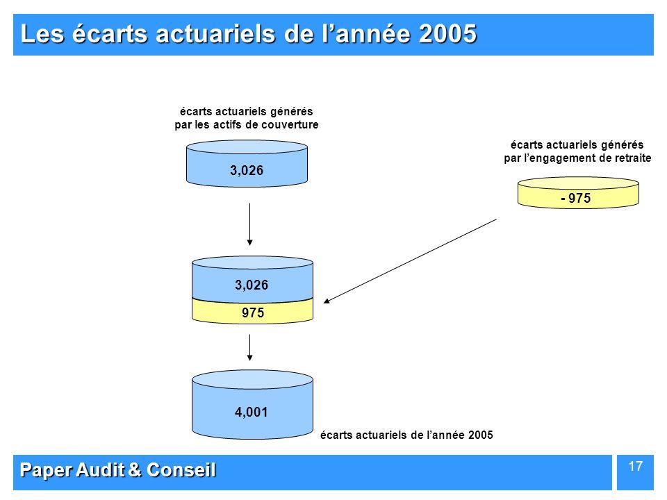 Paper Audit & Conseil 17 Les écarts actuariels de lannée 2005 89,133 - 975 ENGAGEMENTACTIFS 95,250 ACTIFS 3,026 975 95,250 ACTIFS 4,001 écarts actuari