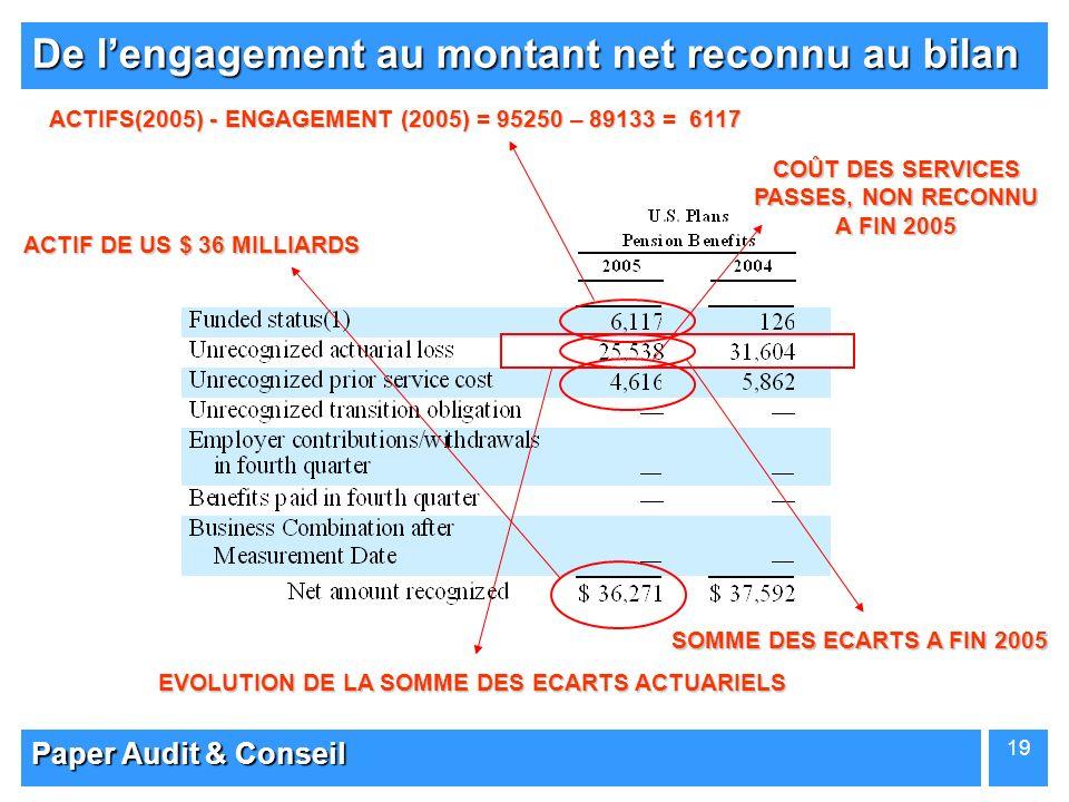 Paper Audit & Conseil 19 De lengagement au montant net reconnu au bilan ACTIFS(2005) - ENGAGEMENT (2005) = 95250 – 89133 = 6117 SOMME DES ECARTS A FIN