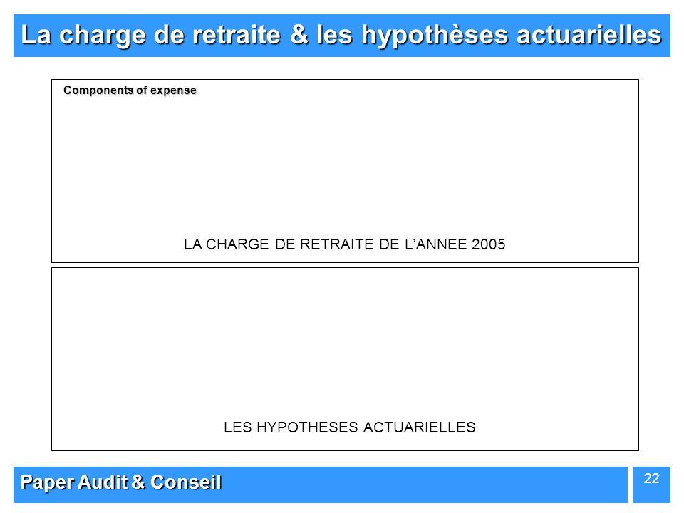 Paper Audit & Conseil 22 LA CHARGE DE RETRAITE DE LANNEE 2005 Components of expense La charge de retraite & les hypothèses actuarielles LES HYPOTHESES