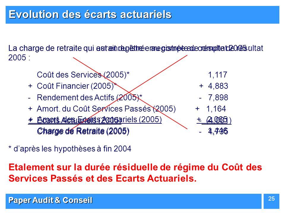 Paper Audit & Conseil 25 Evolution des écarts actuariels La charge de retraite qui aurait du être enregistrée au compte de résultat 2005 : Coût des Se