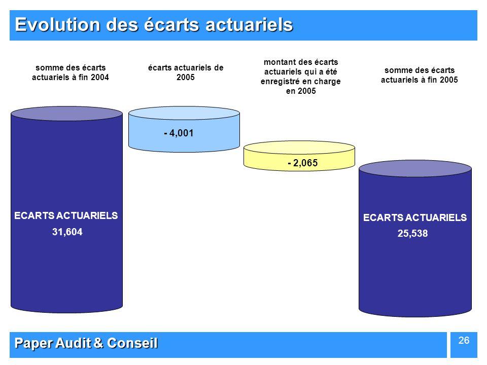 Paper Audit & Conseil 26 Evolution des écarts actuariels 31,604 ECARTS ACTUARIELS - 4,001 - 2,065 31,604 ECARTS ACTUARIELS 31,604 ECARTS ACTUARIELS 25