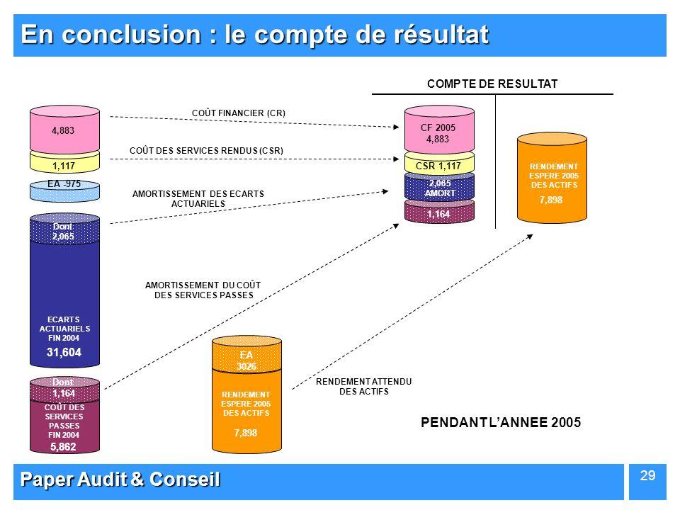 Paper Audit & Conseil 29 En conclusion : le compte de résultat 31,604 ECARTS ACTUARIELS FIN 2004 EA -975 1,117 4,883 5,862 7,898 RENDEMENT ESPERE 2005