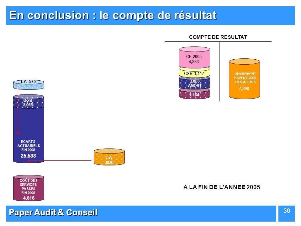 Paper Audit & Conseil 30 ECARTS ACTUARIELS FIN 2005 EA -975 7,898 EA 3026 Dont 2,065 COÛT DES SERVICES PASSES FIN 2005 COMPTE DE RESULTAT 4,616 25,538