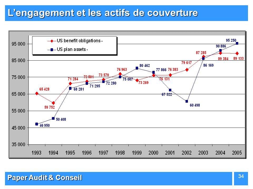 Paper Audit & Conseil 34 Lengagement et les actifs de couverture