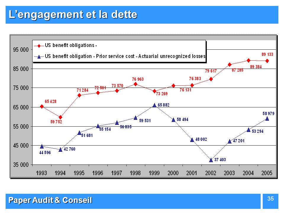 Paper Audit & Conseil 35 Lengagement et la dette