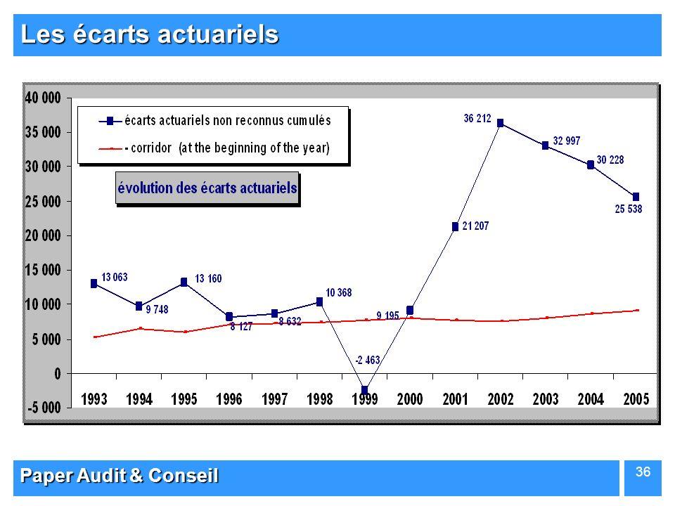 Paper Audit & Conseil 36 Les écarts actuariels