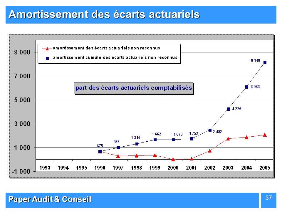 Paper Audit & Conseil 37 Amortissement des écarts actuariels