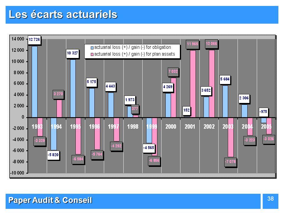 Paper Audit & Conseil 38 Les écarts actuariels