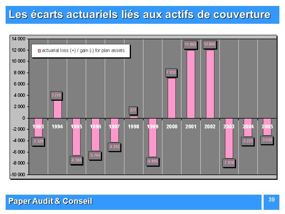 Paper Audit & Conseil 39 Les écarts actuariels liés aux actifs de couverture