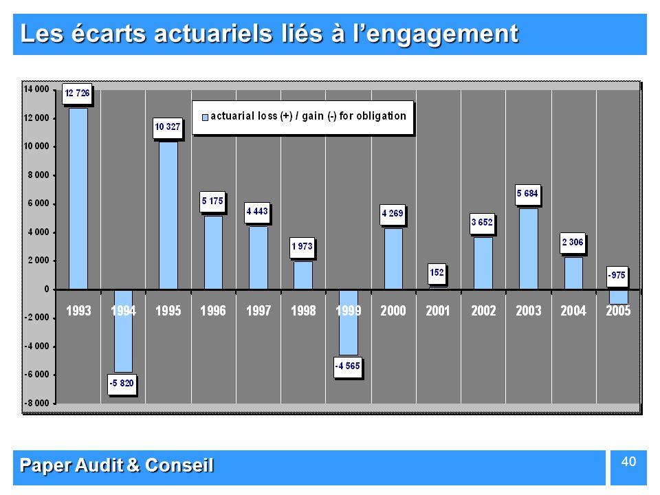 Paper Audit & Conseil 40 Les écarts actuariels liés à lengagement