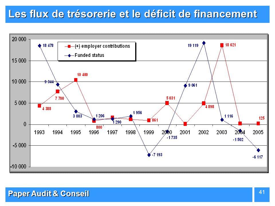 Paper Audit & Conseil 41 Les flux de trésorerie et le déficit de financement