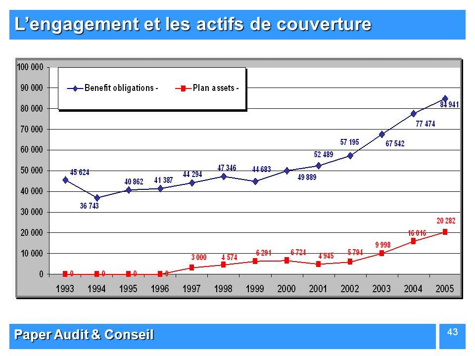 Paper Audit & Conseil 43 Lengagement et les actifs de couverture