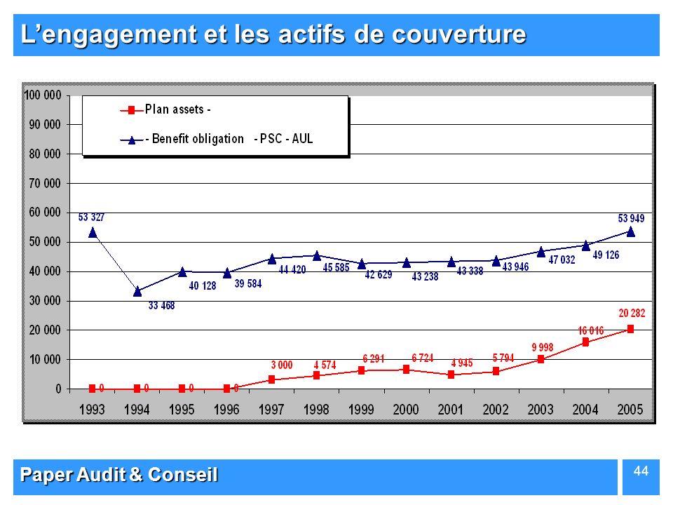 Paper Audit & Conseil 44 Lengagement et les actifs de couverture