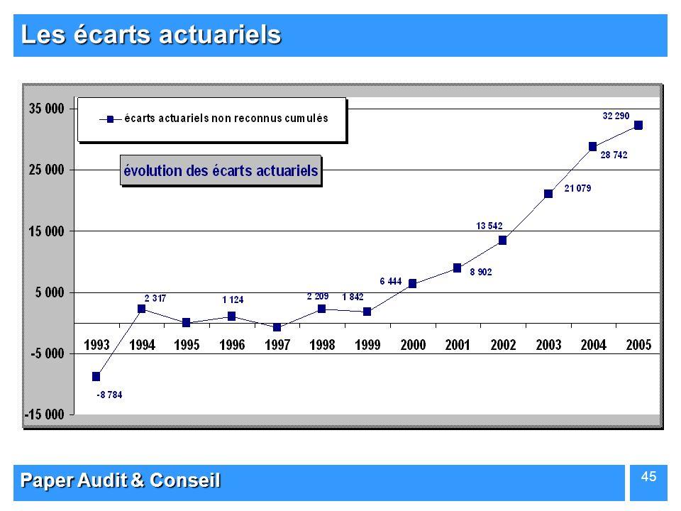Paper Audit & Conseil 45 Les écarts actuariels