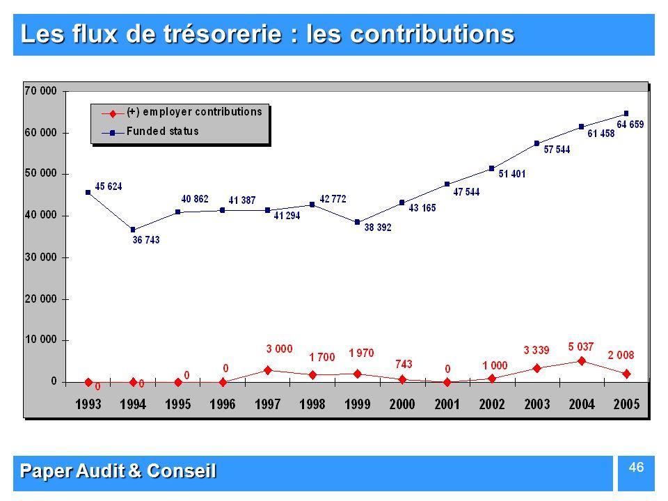 Paper Audit & Conseil 46 Les flux de trésorerie : les contributions