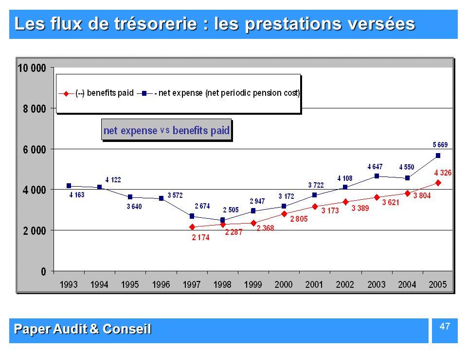 Paper Audit & Conseil 47 Les flux de trésorerie : les prestations versées