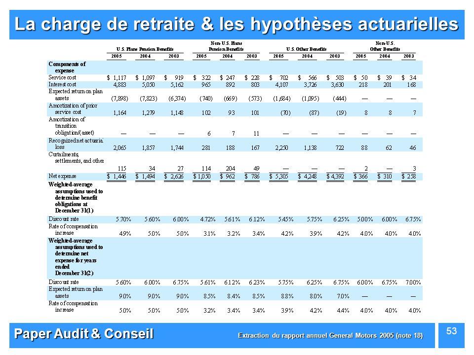 Paper Audit & Conseil 53 La charge de retraite & les hypothèses actuarielles Extraction du rapport annuel General Motors 2005 (note 18)