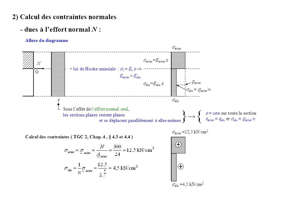 acier ~ 2) Calcul des contraintes normales - dues à leffort normal N : Allure du diagramme N G Sous leffet de leffort normal seul, les sections planes