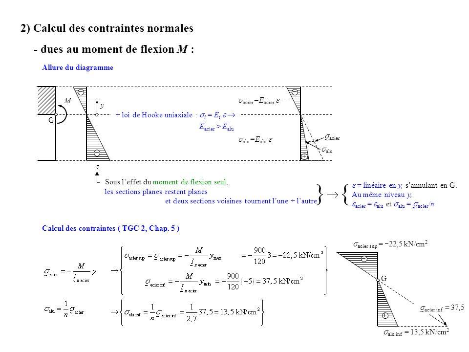2) Calcul des contraintes normales - dues au moment de flexion M : Allure du diagramme Calcul des contraintes ( TGC 2, Chap. 5 ) Sous leffet du moment