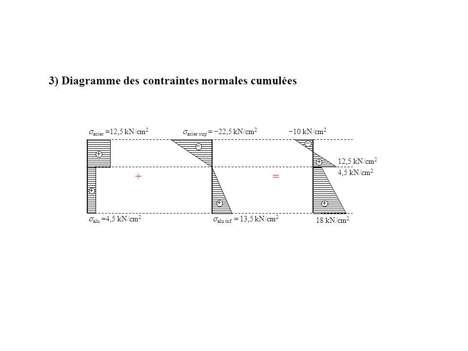3) Diagramme des contraintes normales cumulées 12,5 kN/cm 2 4,5 kN/cm 2 acier =12,5 kN/cm 2 alu =4,5 kN/cm 2 += alu inf = 13,5 kN/cm 2 acier sup = 22,