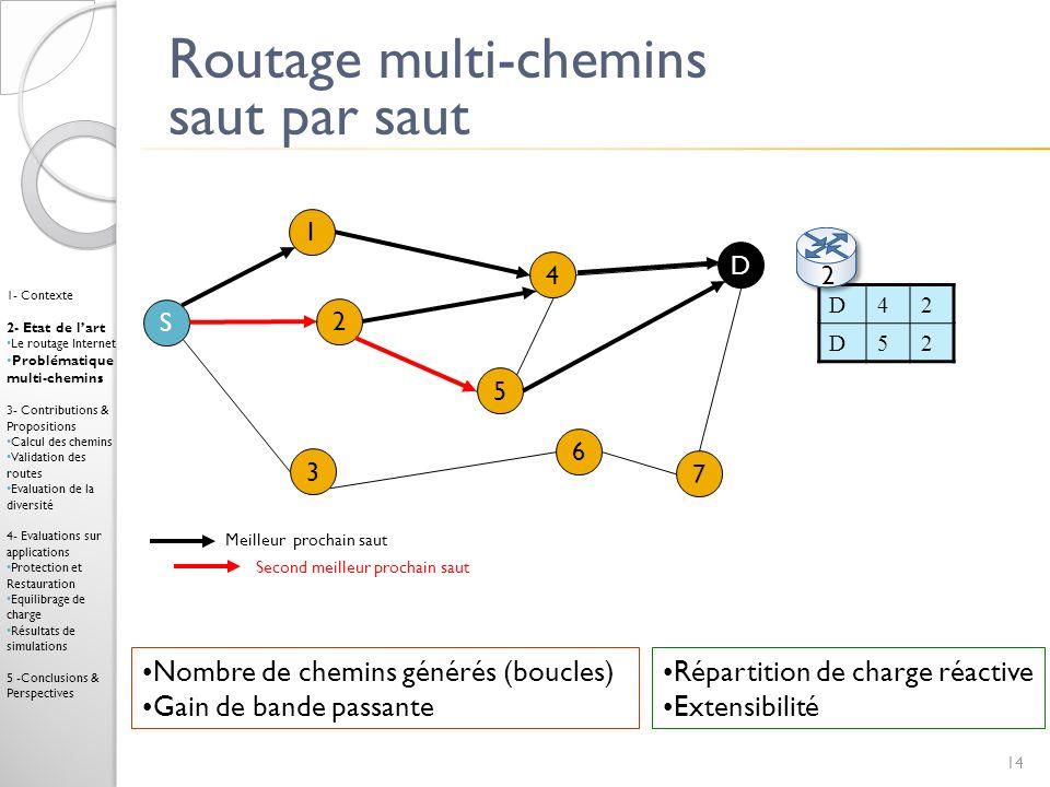 Routage multi-chemins saut par saut 1 4 3 2 7 6 D 5 S Répartition de charge réactive Extensibilité Nombre de chemins générés (boucles) Gain de bande p