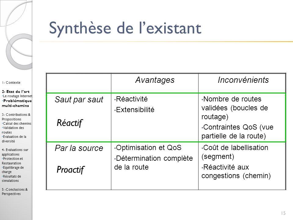 Synthèse de lexistant 15 Réactif Proactif 1- Contexte 2- Etat de lart Le routage Internet Problématique multi-chemins 3- Contributions & Propositions