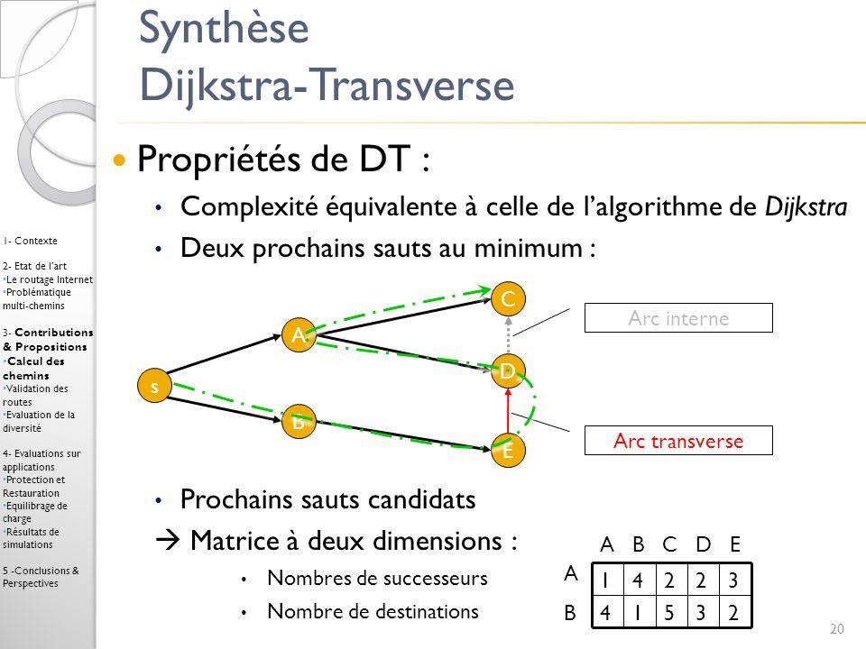 Synthèse Dijkstra-Transverse Propriétés de DT : Complexité équivalente à celle de lalgorithme de Dijkstra Deux prochains sauts au minimum : Prochains