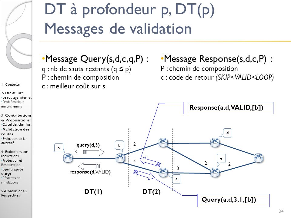 DT à profondeur p, DT(p) Messages de validation query(d,3) response(d,VALID) a b d DT(1) DT(2) Query(a,d,3,1,[b]) 2 4 3 2 2 Response(a,d,VALID,[b]) c