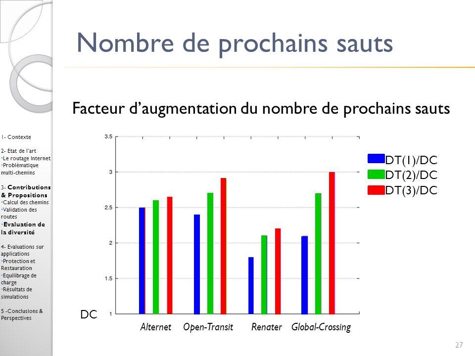 Nombre de prochains sauts 27 1- Contexte 2- Etat de lart Le routage Internet Problématique multi-chemins 3- Contributions & Propositions Calcul des ch