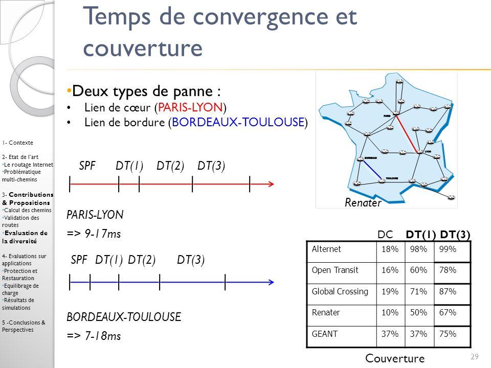 Temps de convergence et couverture Deux types de panne : Lien de cœur (PARIS-LYON) Lien de bordure (BORDEAUX-TOULOUSE) Renater 29 Alternet18%98%99% Op