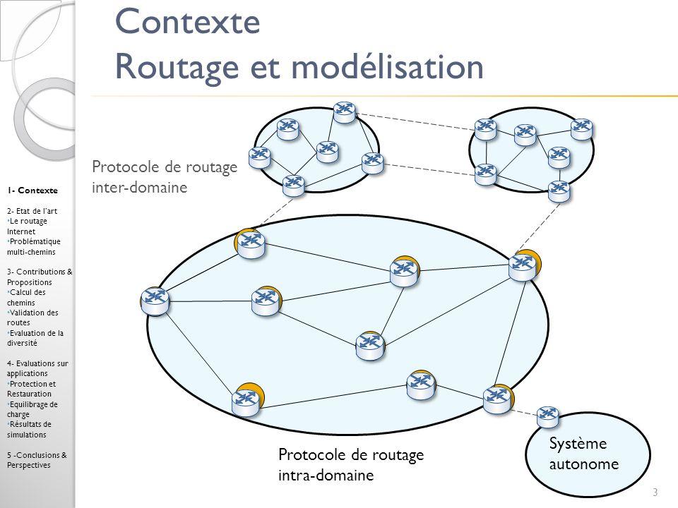 DT à profondeur p, DT(p) Messages de validation query(d,3) response(d,VALID) a b d DT(1) DT(2) Query(a,d,3,1,[b]) 2 4 3 2 2 Response(a,d,VALID,[b]) c e 3 24 1- Contexte 2- Etat de lart Le routage Internet Problématique multi-chemins 3- Contributions & Propositions Calcul des chemins Validation des routes Evaluation de la diversité 4- Evaluations sur applications Protection et Restauration Equilibrage de charge Résultats de simulations 5 -Conclusions & Perspectives Message Query(s,d,c,q,P) : q : nb de sauts restants (q p) P : chemin de composition c : meilleur coût sur s Message Response(s,d,c,P) : P : chemin de composition c : code de retour (SKIP<VALID<LOOP)
