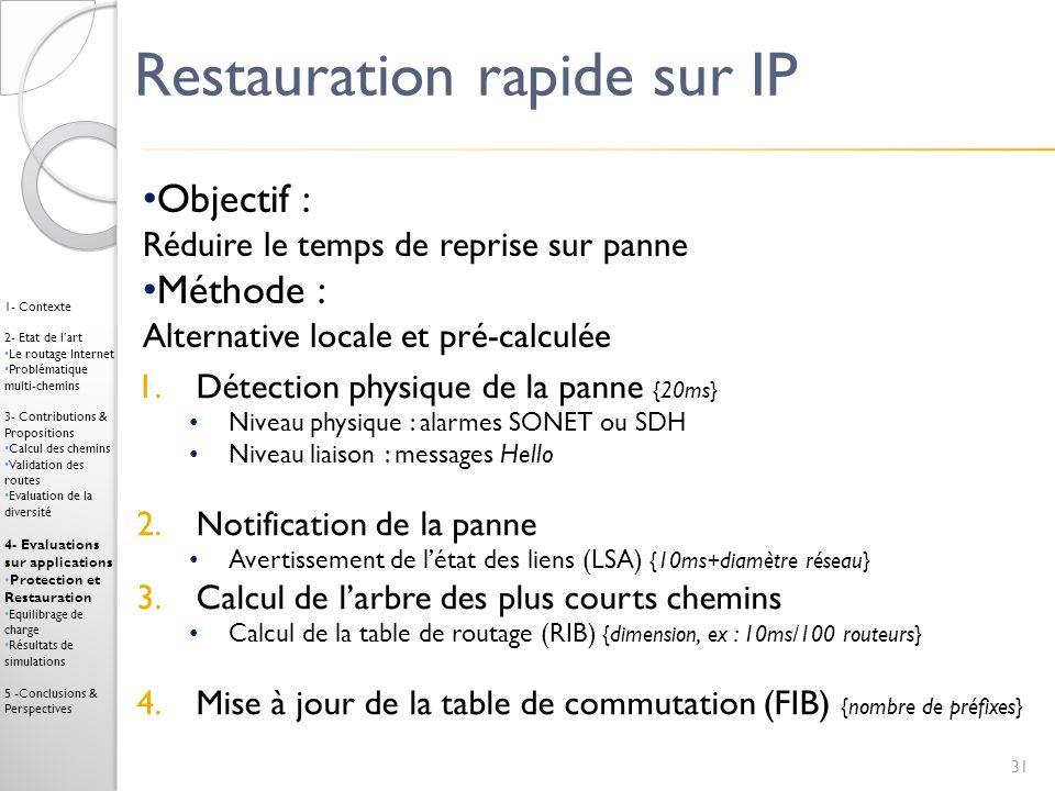 Restauration rapide sur IP Objectif : Réduire le temps de reprise sur panne Méthode : Alternative locale et pré-calculée 1.Détection physique de la pa