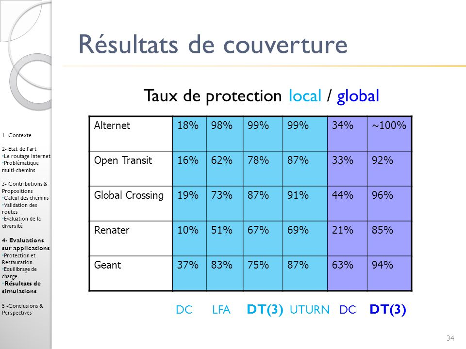 Résultats de couverture Alternet18%98%99% 34%~100% Open Transit16%62%78%87%33%92% Global Crossing19%73%87%91%44%96% Renater10%51%67%69%21%85% Geant37%