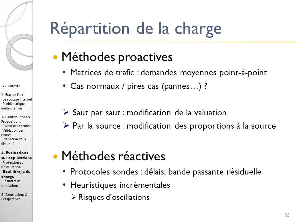 Répartition de la charge Méthodes proactives Matrices de trafic : demandes moyennes point-à-point Cas normaux / pires cas (pannes…) ? Saut par saut :