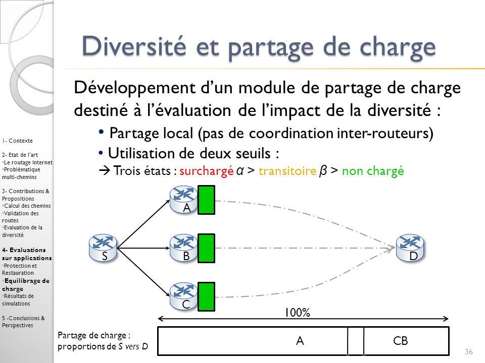 Diversité et partage de charge 36 1- Contexte 2- Etat de lart Le routage Internet Problématique multi-chemins 3- Contributions & Propositions Calcul d