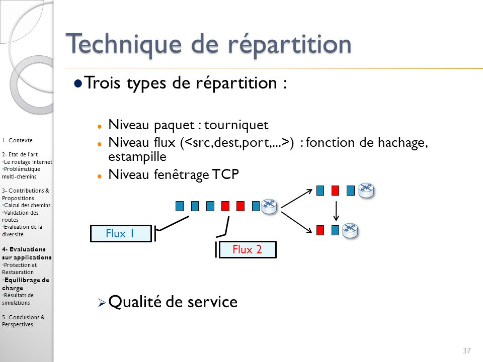 Technique de répartition Flux 1 Flux 2 37 1- Contexte 2- Etat de lart Le routage Internet Problématique multi-chemins 3- Contributions & Propositions