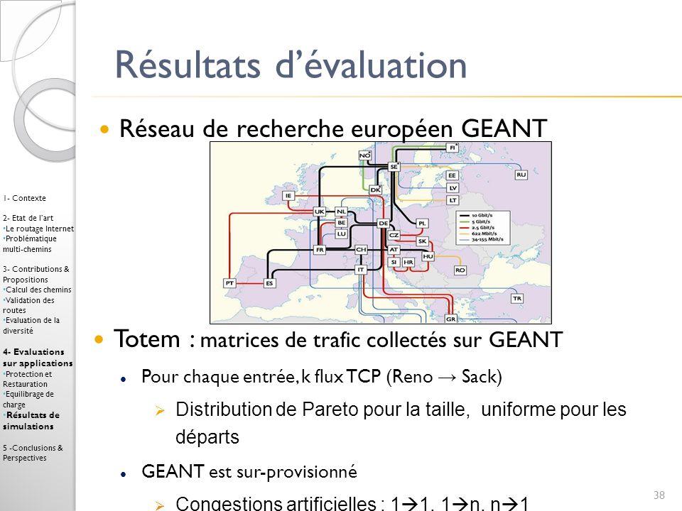 Résultats dévaluation 38 1- Contexte 2- Etat de lart Le routage Internet Problématique multi-chemins 3- Contributions & Propositions Calcul des chemin