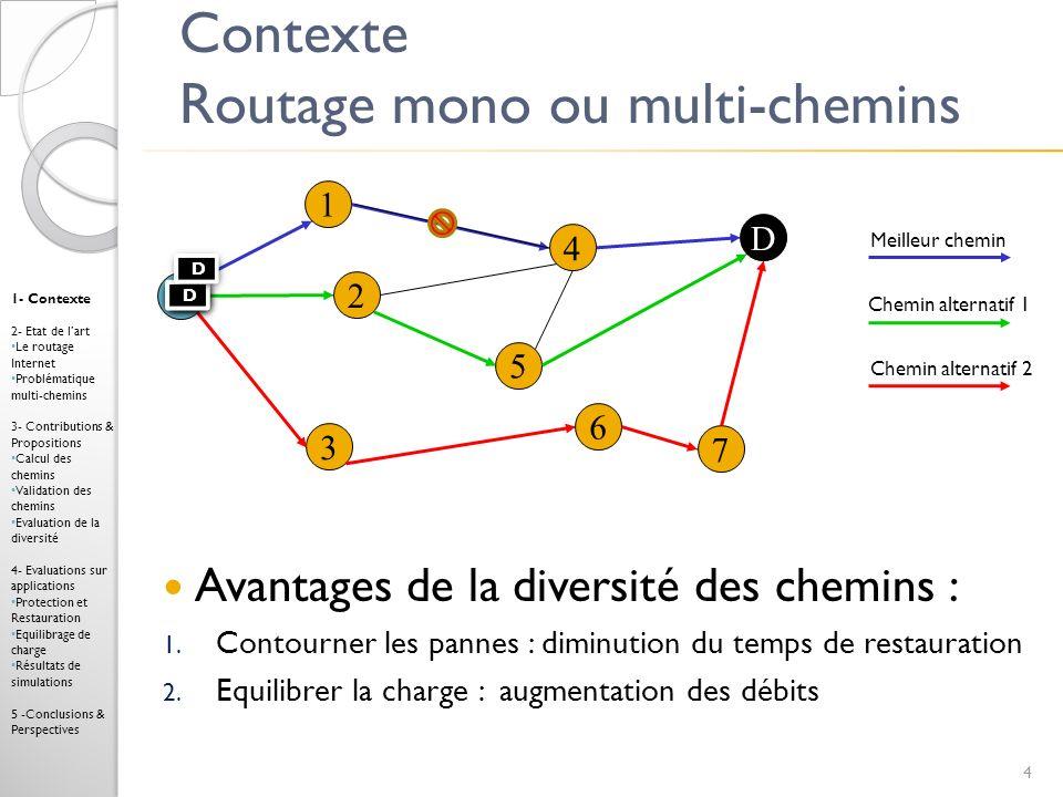 Contexte Routage mono ou multi-chemins 4 1 4 3 2 7 6 D 5 S Meilleur chemin 1- Contexte 2- Etat de lart Le routage Internet Problématique multi-chemins