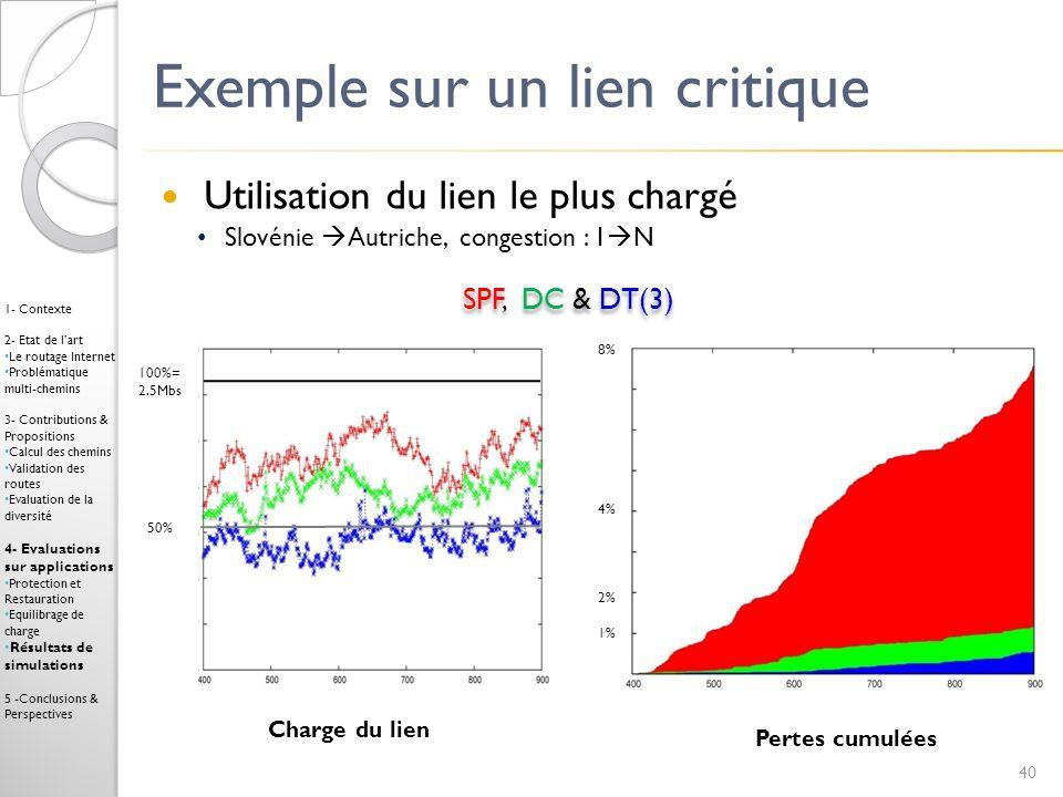 Exemple sur un lien critique Utilisation du lien le plus chargé Slovénie Autriche, congestion : 1 N Pertes cumulées Charge du lien SPF, DC & DT(3) 40