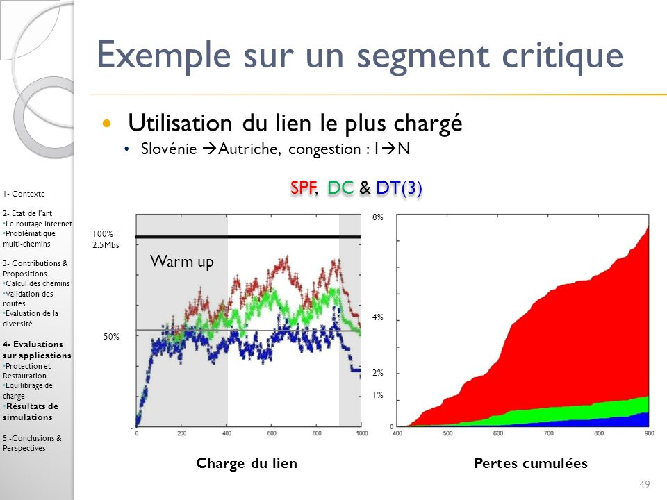 Exemple sur un segment critique Utilisation du lien le plus chargé Slovénie Autriche, congestion : 1 N Pertes cumuléesCharge du lien SPF, DC & DT(3) 4