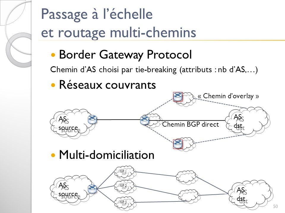 Passage à léchelle et routage multi-chemins Border Gateway Protocol Chemin dAS choisi par tie-breaking (attributs : nb dAS,…) Réseaux couvrants Multi-