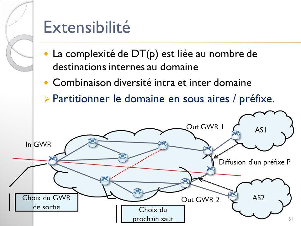 AS2 AS1 Extensibilité La complexité de DT(p) est liée au nombre de destinations internes au domaine Combinaison diversité intra et inter domaine Parti