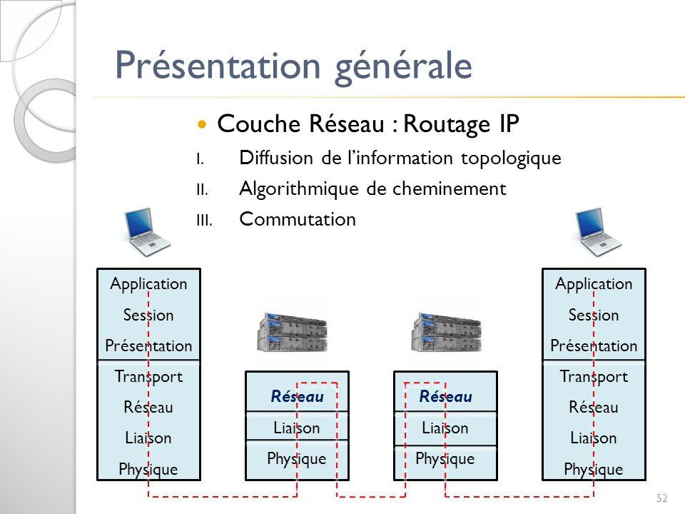 Présentation générale Couche Réseau : Routage IP I. Diffusion de linformation topologique II. Algorithmique de cheminement III. Commutation Applicatio