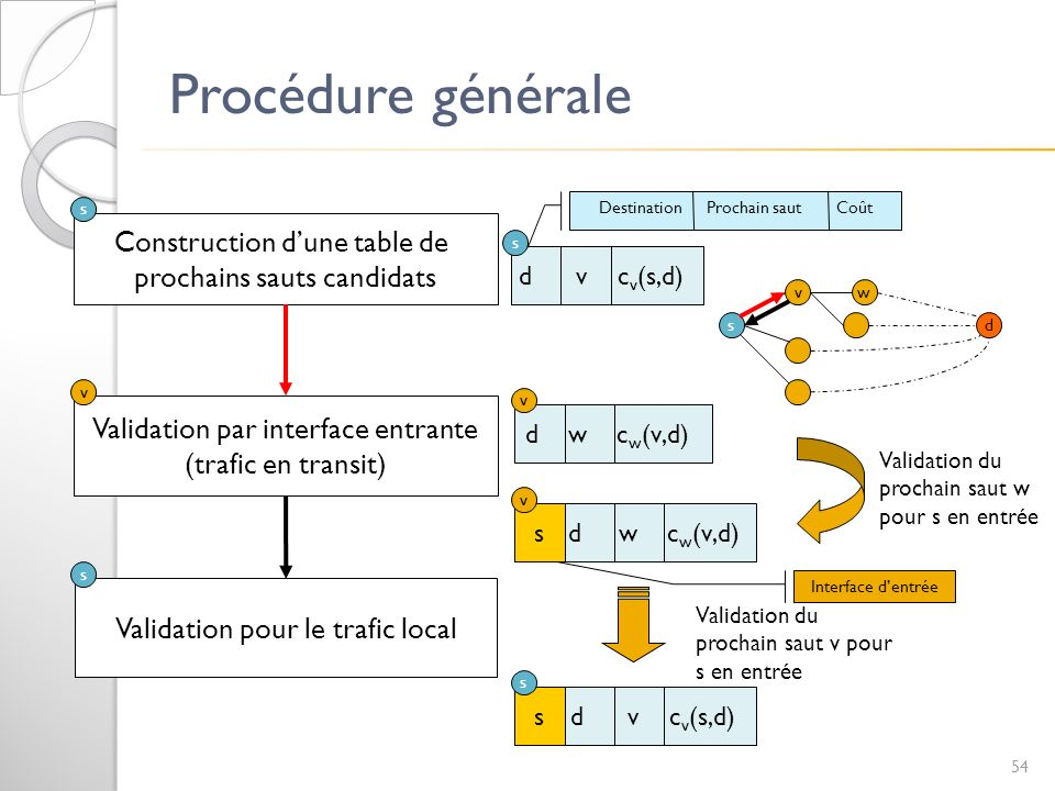 Procédure générale Construction dune table de prochains sauts candidats Validation par interface entrante (trafic en transit) Validation pour le trafi